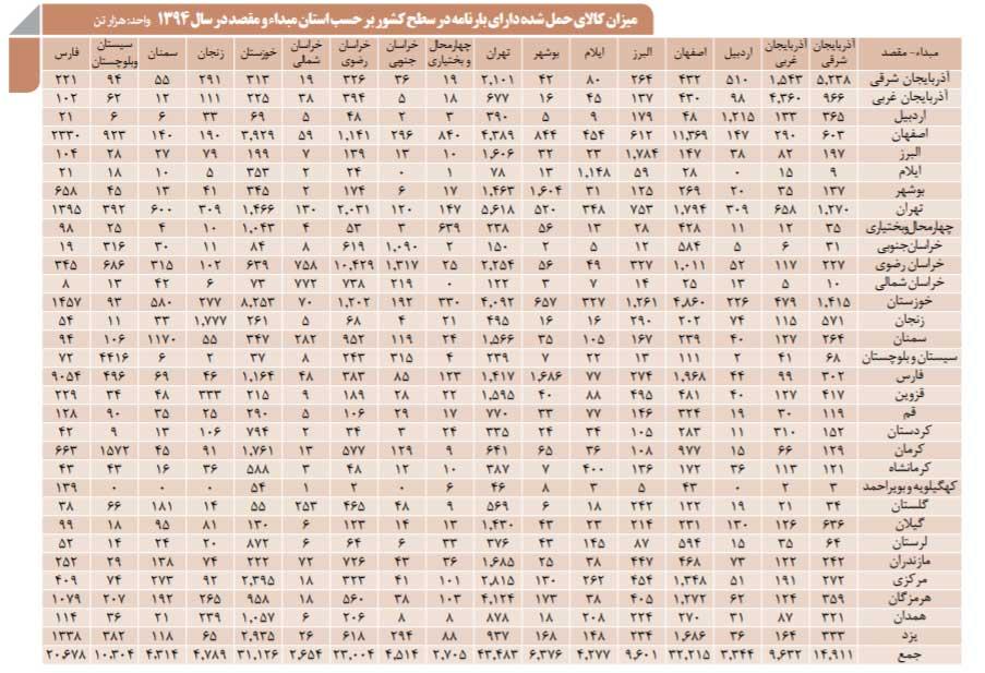 باربری از تهران - میزان کالای حمل شده دارای بارنامه سال 94