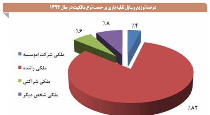 حمل بار از تهران - درصد توزیع وسایل باری بر حسب مالکیت